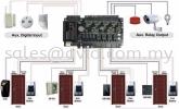 ZK Software C3-400 2 Door Network Access Controller with Time Attendance Panel Door Access Accessories DOOR ACCESS