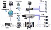 CCTV Security System Railway