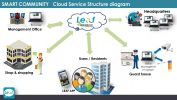 Cloud Community Facility Booking ELV (Extra Low Voltage), BMS (Building Management System) & Hotel/Home Automation (RCU)