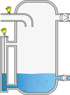 Level measurement in the water separator and pressure measurement upstream of the vacuum pump