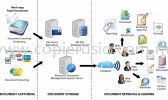 Electronic Document Management System Electronic Document Management System Print Management Solution