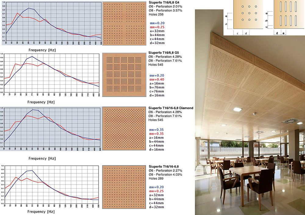 Siuperfo Acoustic Panel and Tiles Acoustic Solution Selangor, Kuala Lumpur (KL), Malaysia Supplier, Supply, Supplies, Manufacturer   Progresif Kukuh Sdn Bhd