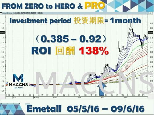1 month = 138%roi , Learn  the system in August