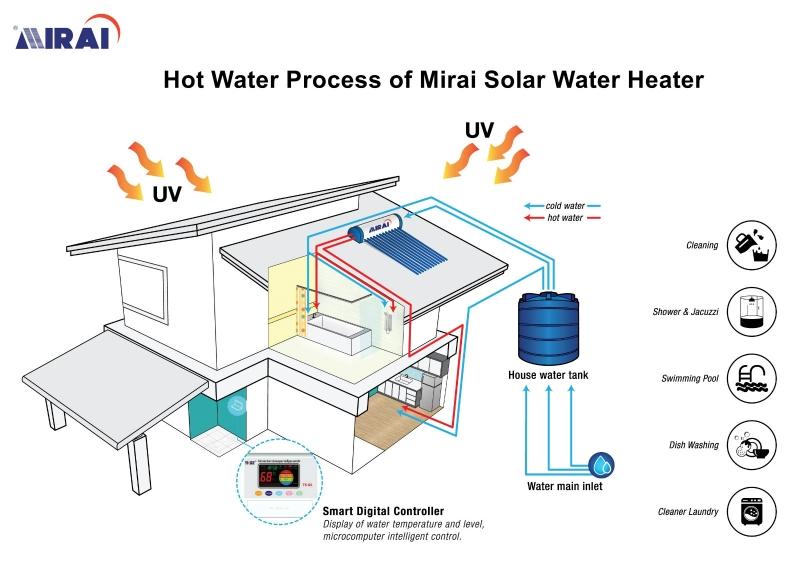 How the hot water comes? Mirai Solar Water Heater Selangor, Malaysia, Perak, Sabah, Penang, Kuala Lumpur (KL), Sarawak, Johor Bahru (JB), Vietnam Supplier, Suppliers, Supply, Supplies | Mirai Energy Sdn Bhd