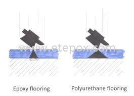 Epoxy Flooring vs PU Flooring