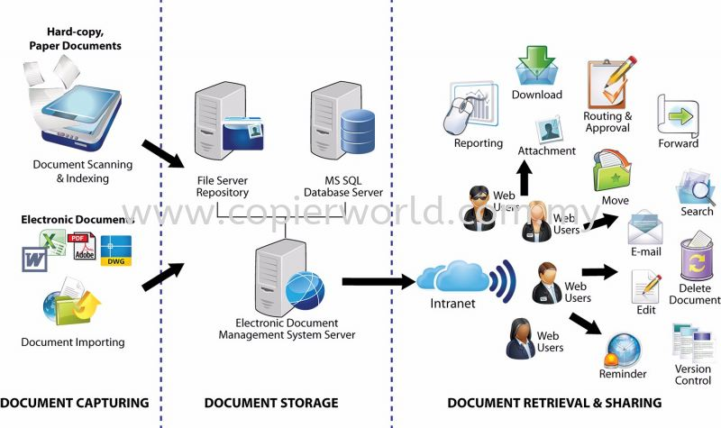 Electronic Document Management System Electronic Document Management System Print Management Solution Johor Bahru (JB), Malaysia, Skudai, Batu Pahat Supplier, Supply, Supplies, Rental | Great Image Marketing Sdn Bhd