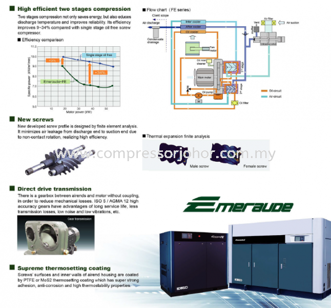 Oil Free compressor Johor Bahru (JB), Malaysia Supplier, Suppliers, Supply, Supplies | Pacific M&E Engineering & Trading Sdn Bhd