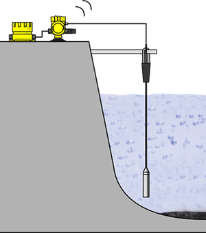 Measurement of water level in the dam