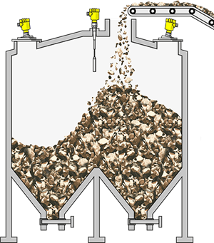 Level measurement and point level detection in large storage silos