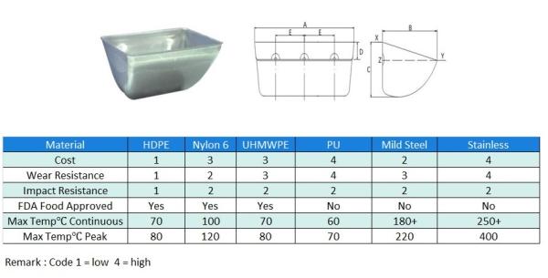 Shallow Bottom Steel Bucket Steel Elevator Bucket Johor Bahru (JB), Malaysia, Johor Jaya Supplier, Suppliers, Supply, Supplies | EAI Marketing Sdn Bhd