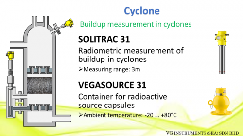 Application on Cyclone (Cement)