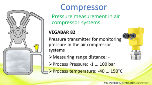 Application on Air Compressor