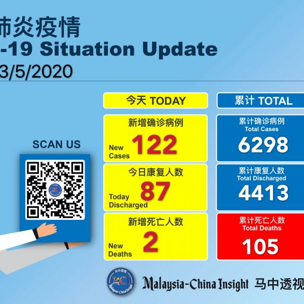Covid-19 :Malaysia recorded 122 new cases , 87 discharged and 2 deaths today Others Malaysia News   SilkRoad Media