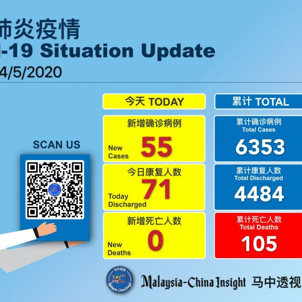 Covid-19 :Malaysia recorded 55 new cases , 71 discharged and no death today Others Malaysia News   SilkRoad Media