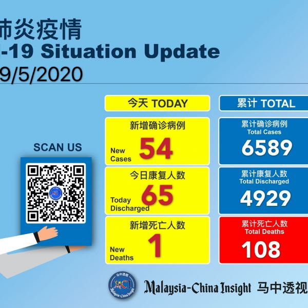 Covid-19 :Malaysia reported 54 new cases ,65 discharged and 1 death today Others Malaysia News   SilkRoad Media