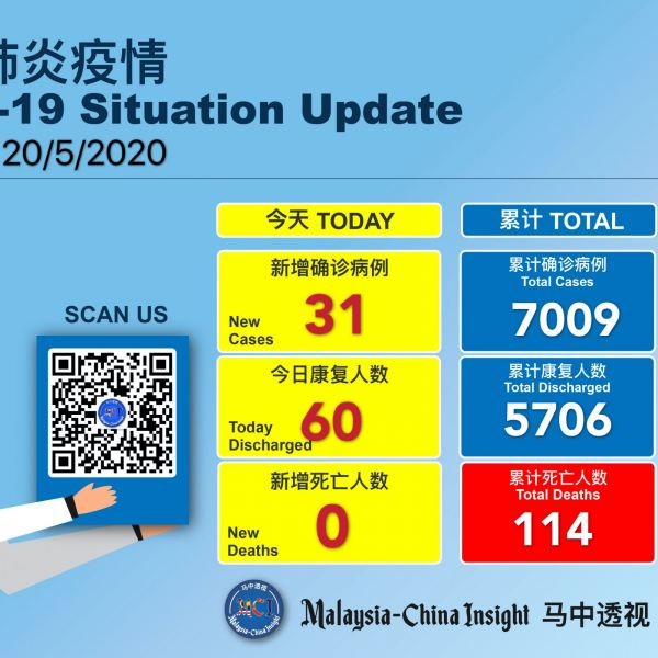 Covid-19 :Malaysia reported 31 new cases ,60 discharged and no death today Others Malaysia News | SilkRoad Media
