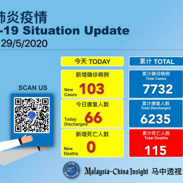 Covid-19 :Malaysia recorded 103 new cases of which 84 are non-Malaysian today Others Malaysia News   SilkRoad Media