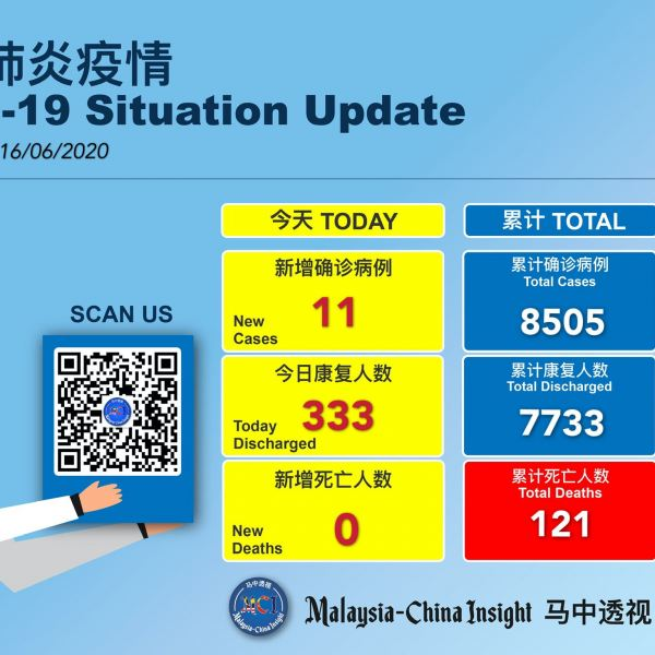Covid -19 : 11 new cases and 333 recovered today Others Malaysia News   SilkRoad Media