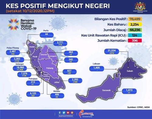 Covid-19 Negeri Sembilan - 10th December 2020