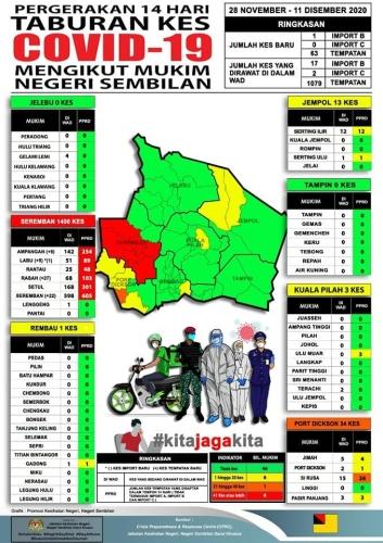 Covid-19 Negeri Sembilan - 11th December 2020