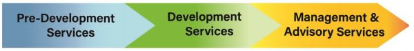 Investment & Management Services For Durian Farm Investment & Management For Durian Farm Johor, Malaysia, Tangkak Supplier, Suppliers, Supply, Supplies | Gold Mountain Global Sdn Bhd