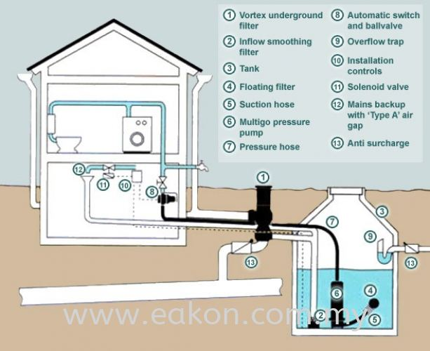 Rainwater Harvesting & Filtration Service