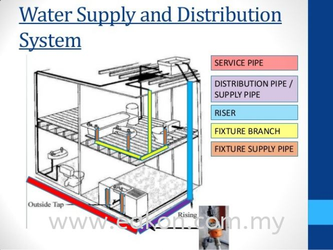 Water Reticulation System