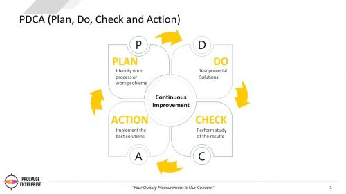 PDCA - How can it help you improve? - Part 1