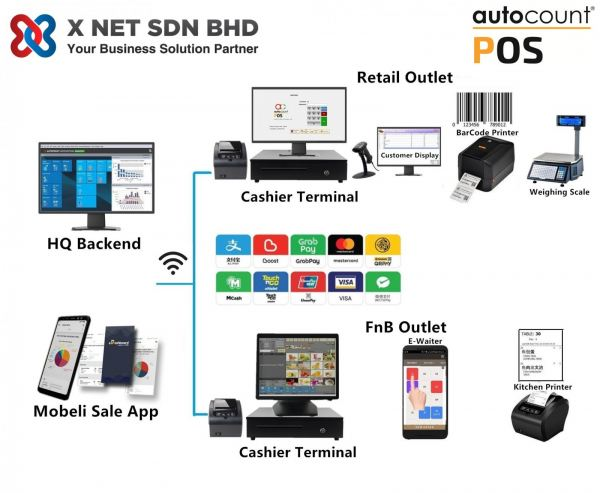 AutoCount Complete Solution For Retail & FnB AutoCount Johor Bahru (JB), Malaysia, Kulai, Ulu Tiram Supplier, Suppliers, Supply, Supplies   X Net Sdn Bhd