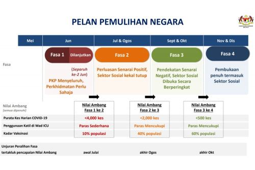 The National Recovery Plan
