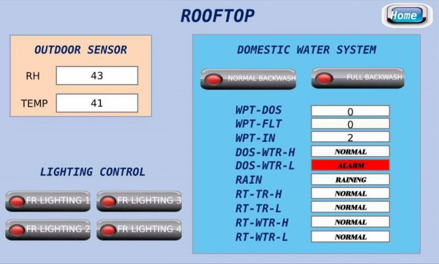 ROOFTOP SYSTEM