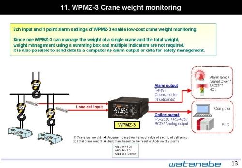 WPMZ-3 Crane weight monitoring