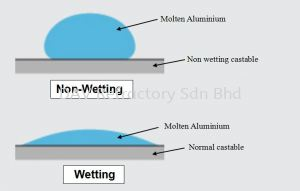 The effect of non-wetting for refractory castable