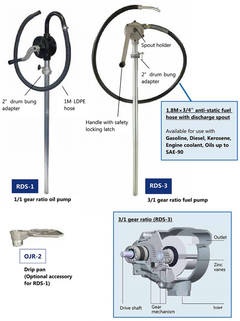 Hand Rotary Pumps (RDS-1/RDS-3)