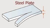 Steel plate capacity