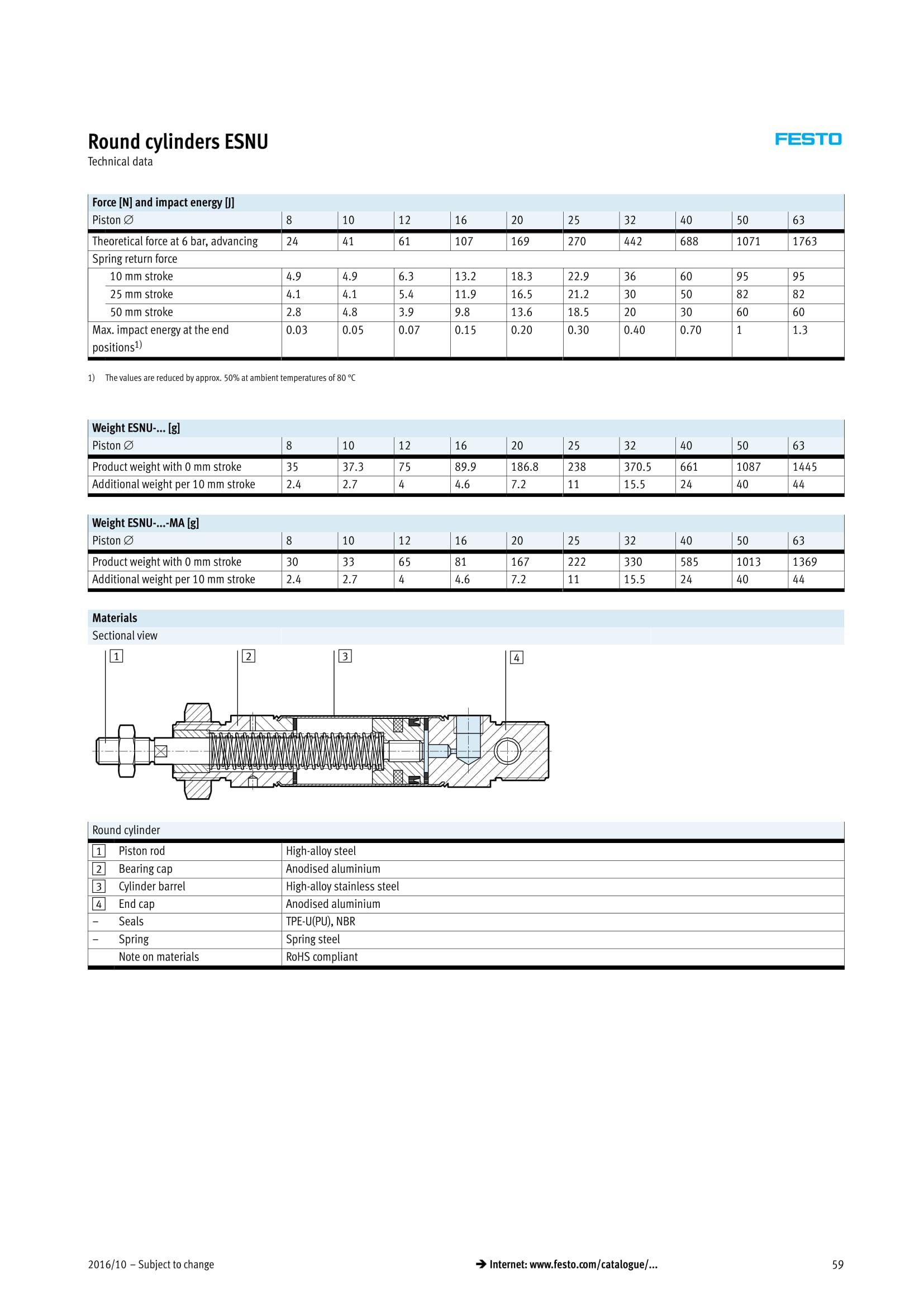 ESNU Tech Data 2