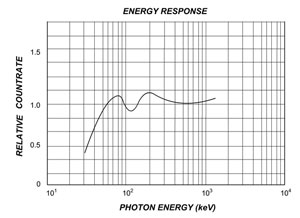 Energy Response