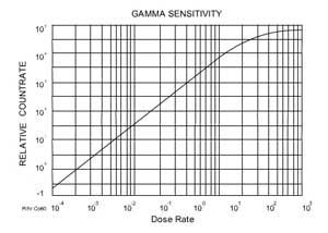 Gamma Sensitivity