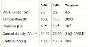 Image result for CeB6 vs Tungsten