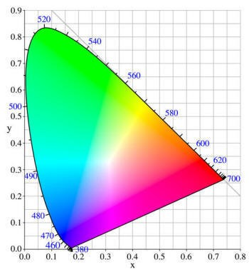 What a Spectrophotometer can reveal